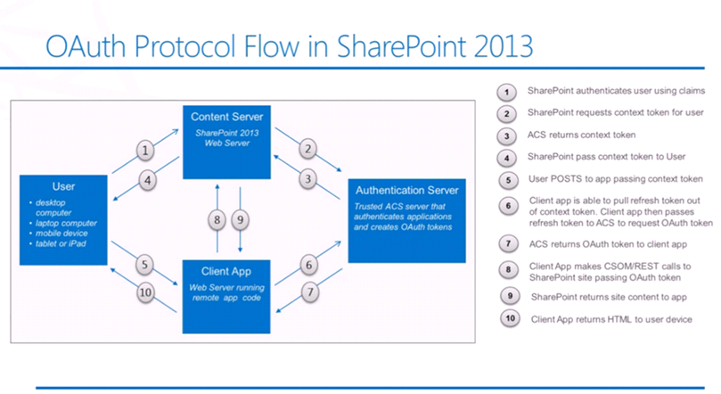 Oauth In The World Of Sharepoint 2013 Sharepointmates